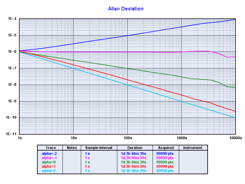 Periodic effects and Allan deviation (ADEV)